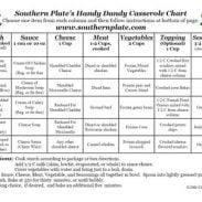 Southern Plate's Handy Dandy Casserole Chart